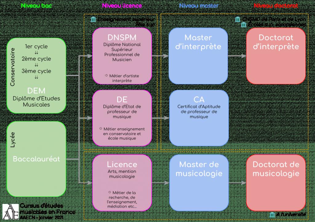 Cursus d'études musicales en France (AAECN 2021)
